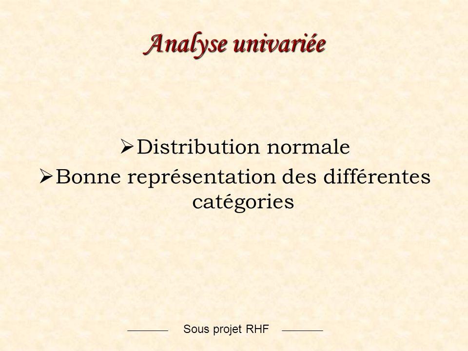 Sous projet RHF Analyse univariée Distribution normale Bonne représentation des différentes catégories