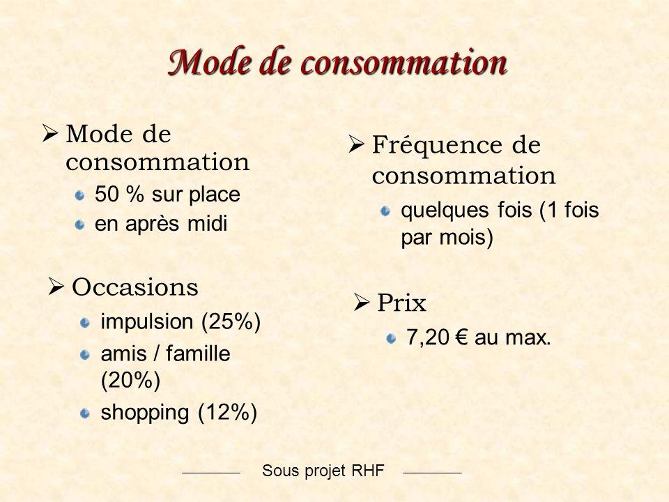 Sous projet RHF Mode de consommation 50 % sur place en après midi Fréquence de consommation quelques fois (1 fois par mois) Occasions impulsion (25%)