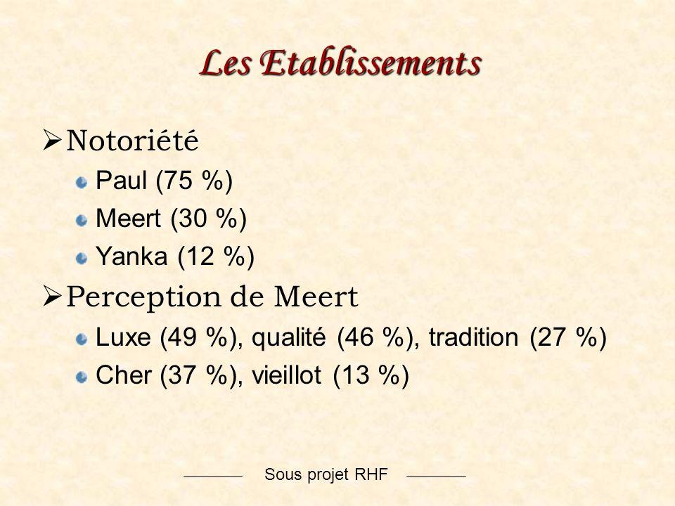 Sous projet RHF Les Etablissements Notoriété Paul (75 %) Meert (30 %) Yanka (12 %) Perception de Meert Luxe (49 %), qualité (46 %), tradition (27 %) C