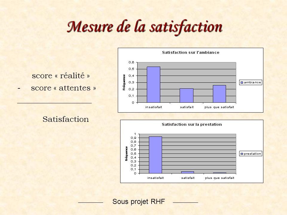 Sous projet RHF Mesure de la satisfaction score « réalité » - score « attentes » Satisfaction