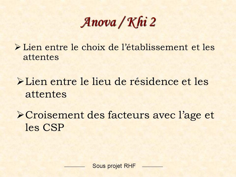 Sous projet RHF Anova / Khi 2 Lien entre le choix de létablissement et les attentes Lien entre le lieu de résidence et les attentes Croisement des fac
