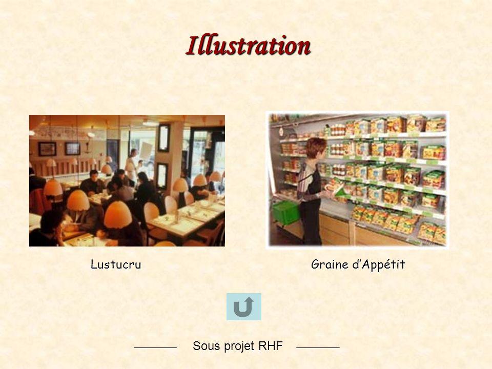 Sous projet RHFIllustration Lustucru Graine dAppétit