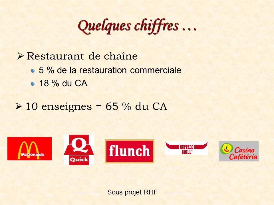 Sous projet RHF Quelques chiffres … Restaurant de chaîne 5 % de la restauration commerciale 18 % du CA 10 enseignes = 65 % du CA