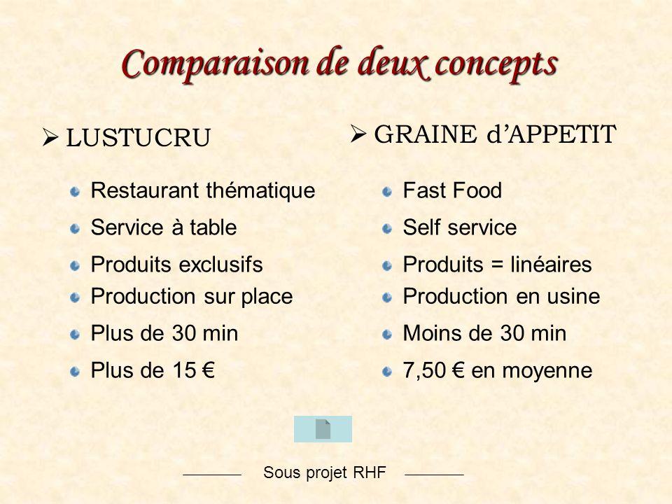 Sous projet RHF Comparaison de deux concepts LUSTUCRU GRAINE dAPPETIT Service à tableSelf service Restaurant thématiqueFast Food Plus de 30 minMoins d
