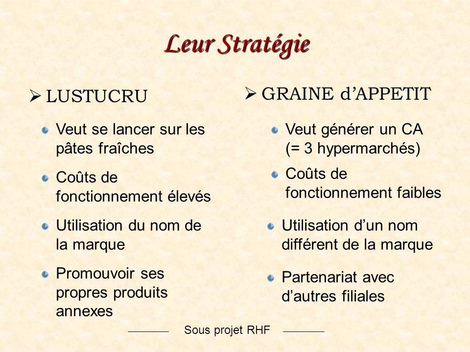 Sous projet RHF Leur Stratégie LUSTUCRU GRAINE dAPPETIT Veut se lancer sur les pâtes fraîches Veut générer un CA (= 3 hypermarchés) Partenariat avec d