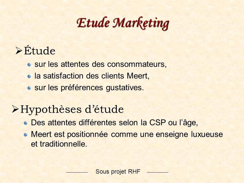 Sous projet RHF Etude Marketing Étude sur les attentes des consommateurs, la satisfaction des clients Meert, sur les préférences gustatives. Hypothèse