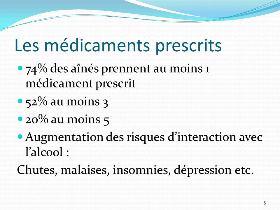 Les médicaments prescrits 74% des aînés prennent au moins 1 médicament prescrit 52% au moins 3 20% au moins 5 Augmentation des risques dinteraction av