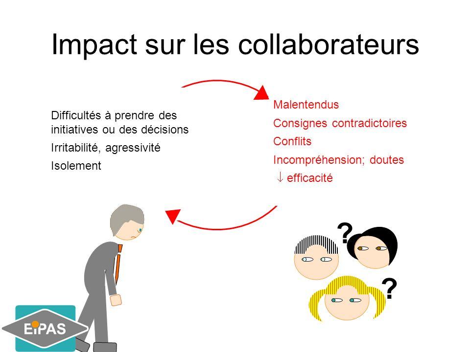 Impact sur les collaborateurs Difficultés à prendre des initiatives ou des décisions Irritabilité, agressivité Isolement Malentendus Consignes contrad