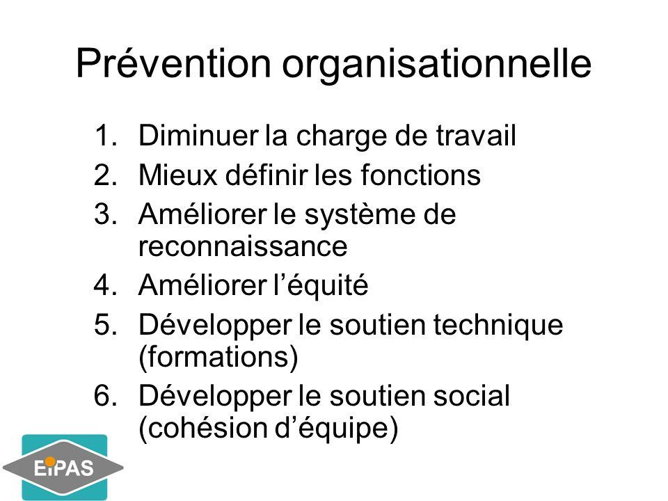 Prévention organisationnelle 1.Diminuer la charge de travail 2.Mieux définir les fonctions 3.Améliorer le système de reconnaissance 4.Améliorer léquit