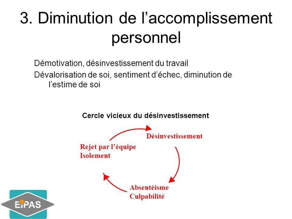 3. Diminution de laccomplissement personnel Démotivation, désinvestissement du travail Dévalorisation de soi, sentiment déchec, diminution de lestime