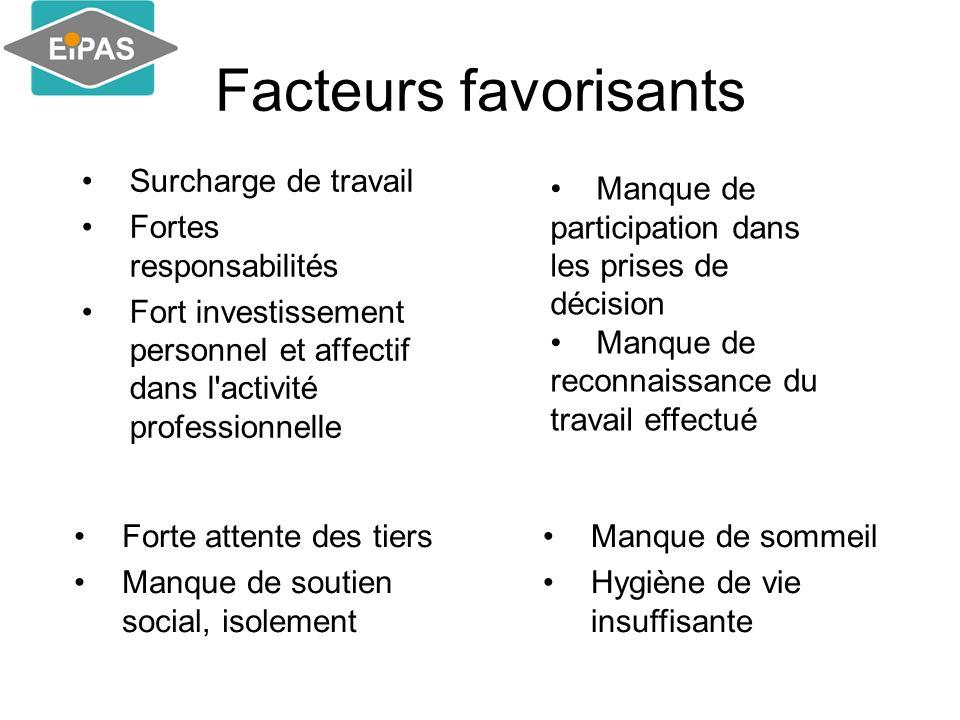 Facteurs favorisants Surcharge de travail Fortes responsabilités Fort investissement personnel et affectif dans l'activité professionnelle Forte atten