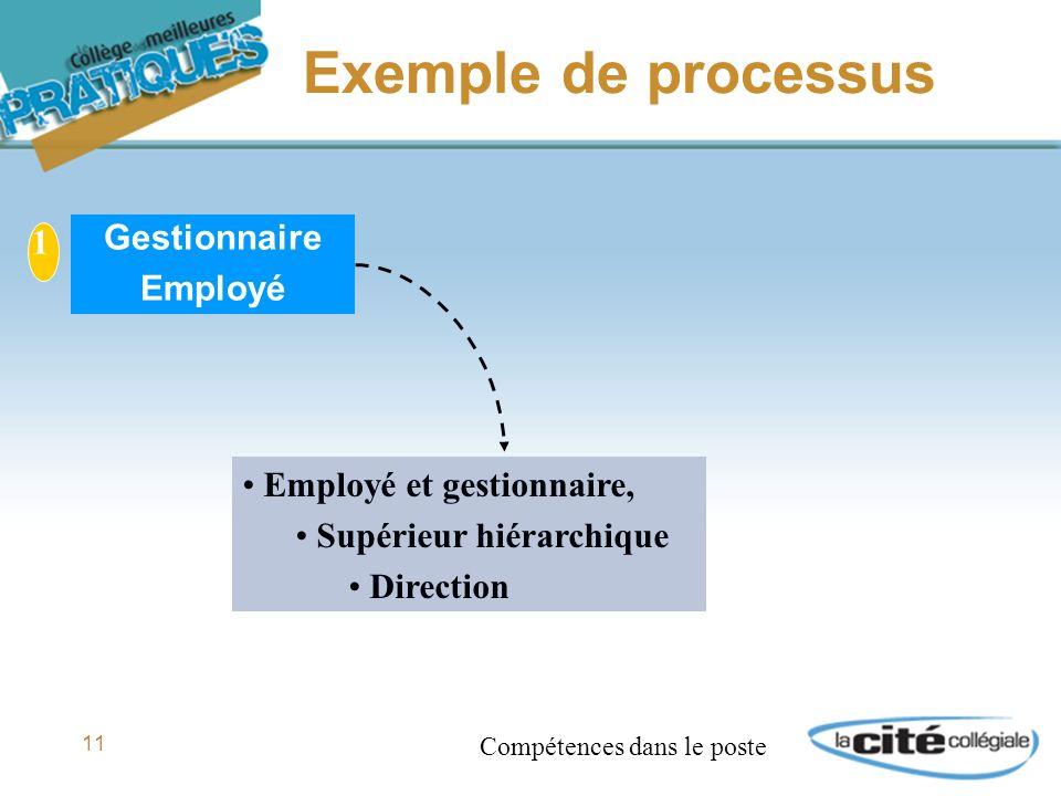 11 Exemple de processus 1 Gestionnaire Employé Employé et gestionnaire, Supérieur hiérarchique Direction Compétences dans le poste