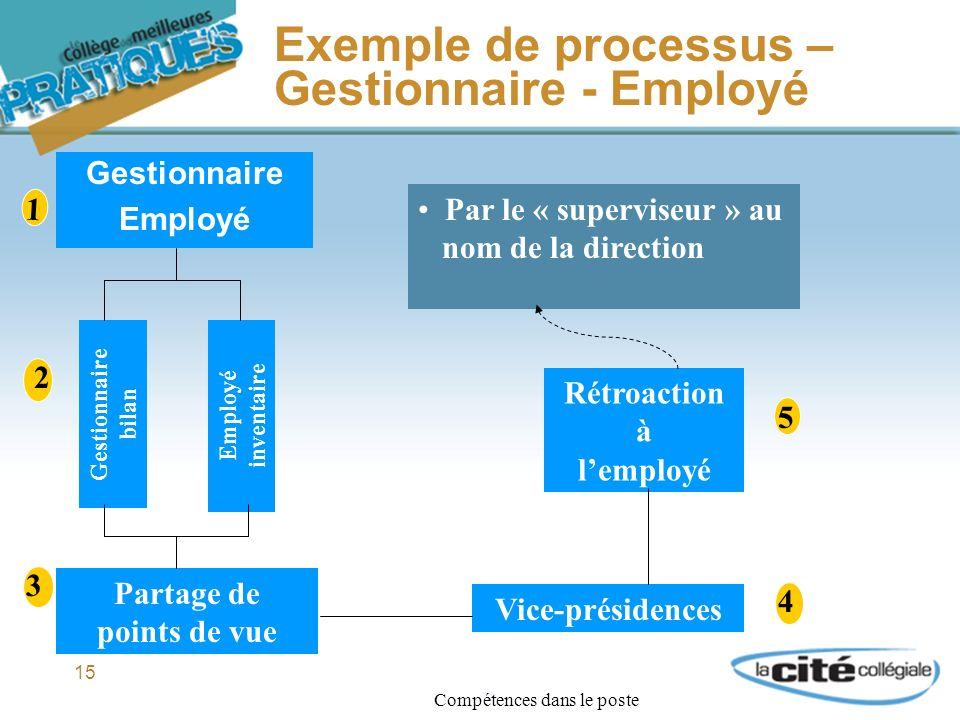 15 Exemple de processus – Gestionnaire - Employé 1 Gestionnaire Employé 2 Gestionnaire bilan Employé inventaire 3 Partage de points de vue Par le « superviseur » au nom de la direction Vice-présidences 4 Compétences dans le poste Rétroaction à lemployé 5