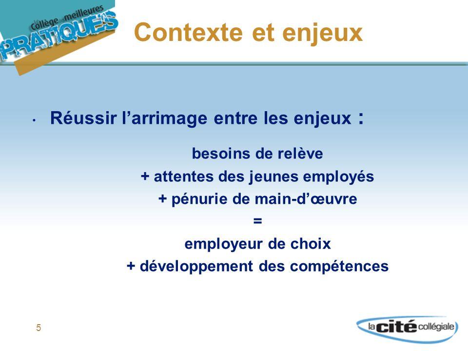 5 Contexte et enjeux Réussir larrimage entre les enjeux : besoins de relève + attentes des jeunes employés + pénurie de main-dœuvre = employeur de choix + développement des compétences