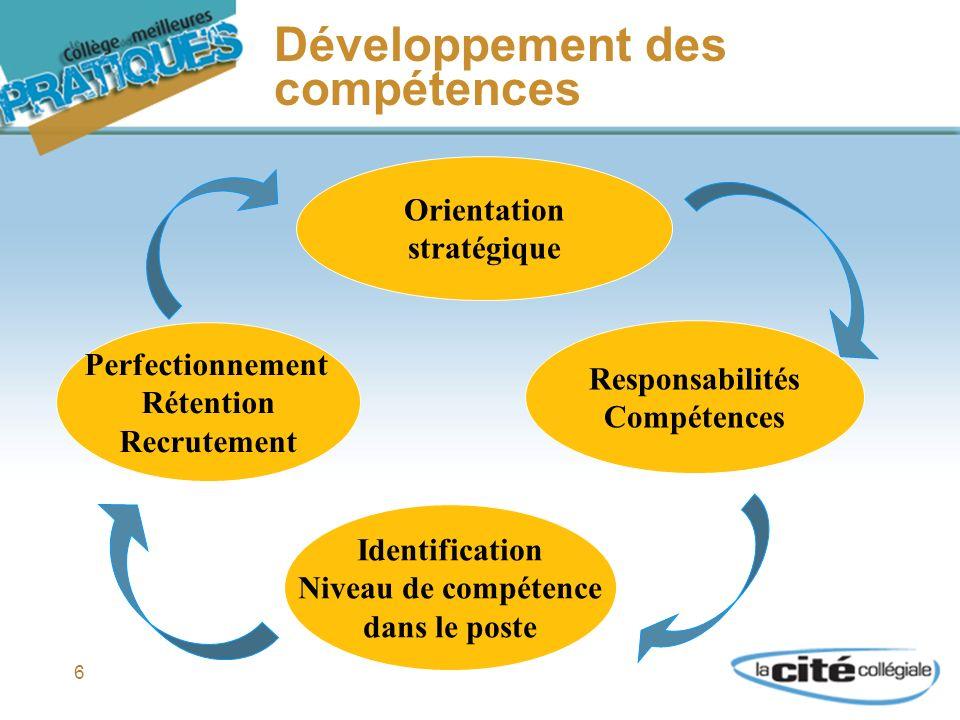 6 Développement des compétences Orientation stratégique Perfectionnement Rétention Recrutement Responsabilités Compétences Identification Niveau de compétence dans le poste