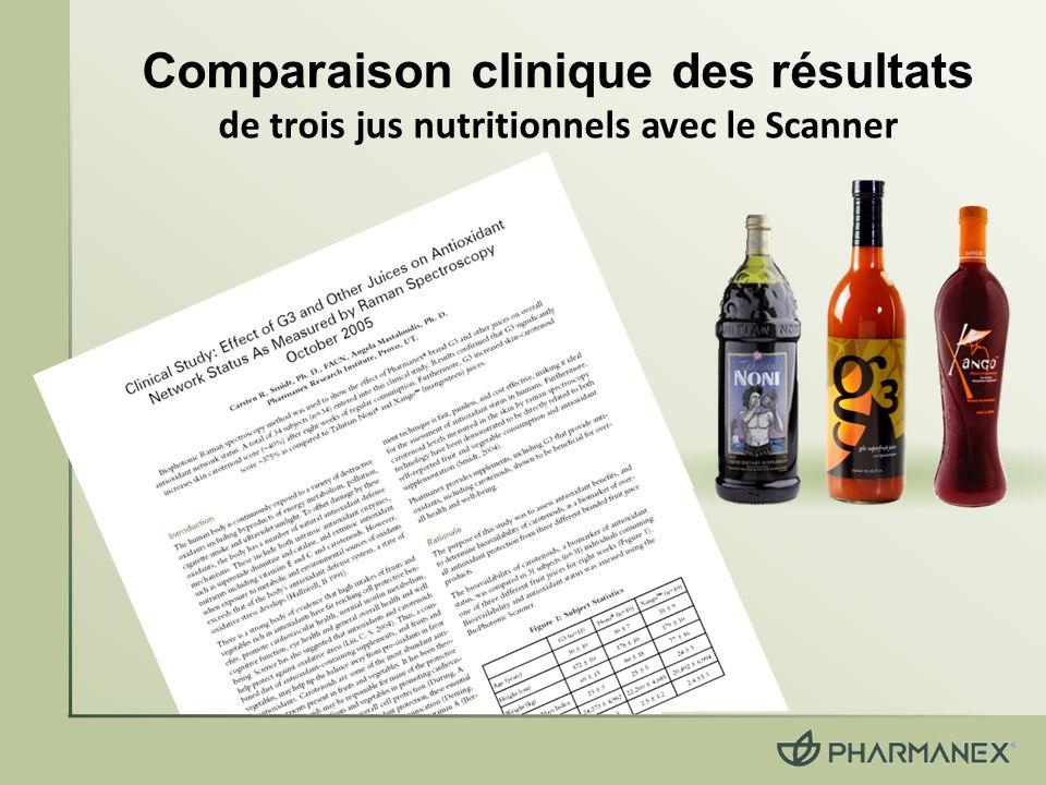 Comparaison clinique des résultats de trois jus nutritionnels avec le Scanner