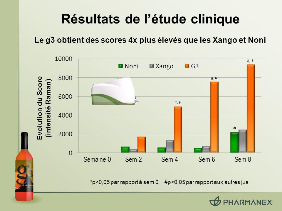Résultats de létude clinique * #, * Evolution du Score (intensité Raman) *p<0,05 par rapport à sem 0 #p<0,05 par rapport aux autres jus Le g3 obtient des scores 4x plus élevés que les Xango et Noni Semaine 0 Sem 2Sem 4Sem 6Sem 8