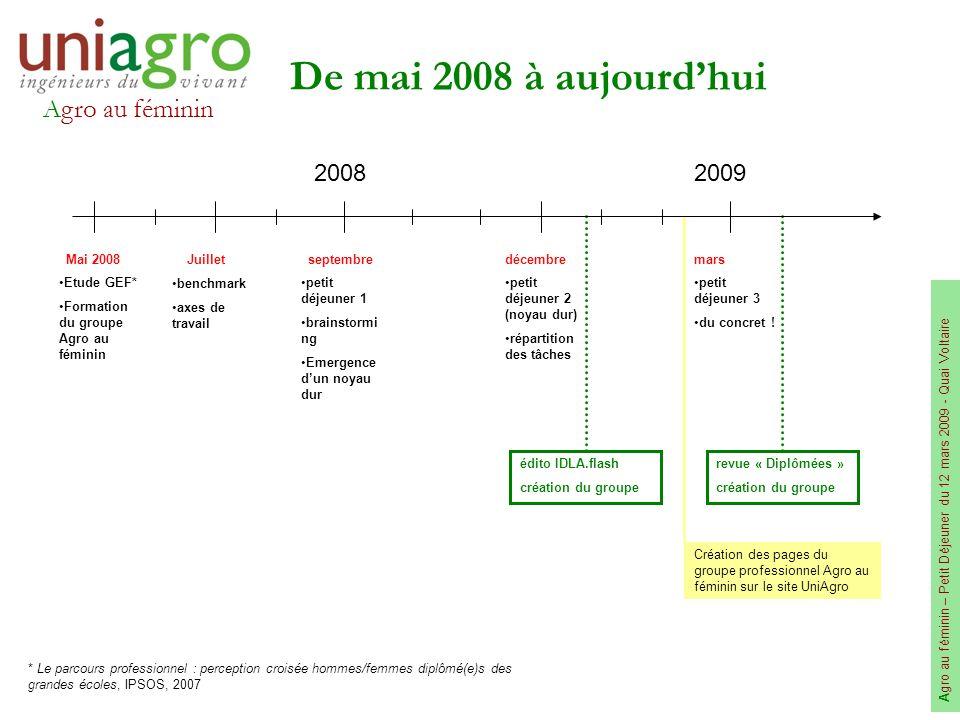 Agro au féminin A gro au féminin – Petit Déjeuner du 12 mars 2009 - Quai Voltaire De mai 2008 à aujourdhui édito IDLA.flash création du groupe revue «