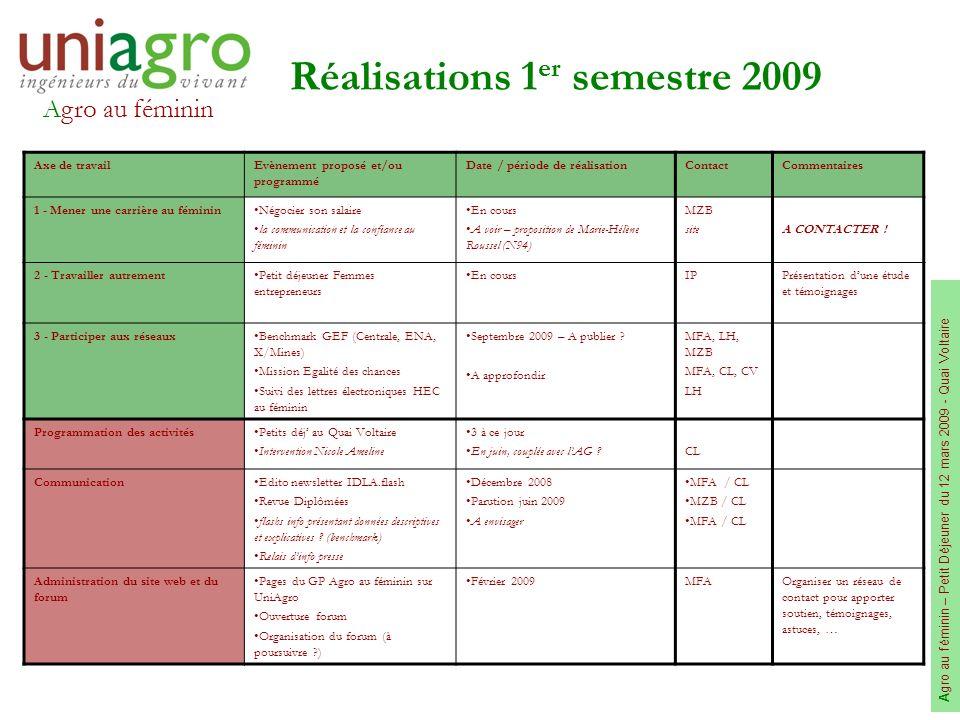 Agro au féminin A gro au féminin – Petit Déjeuner du 12 mars 2009 - Quai Voltaire Des questions et des idées pour poursuivre : quoi, comment, qui .