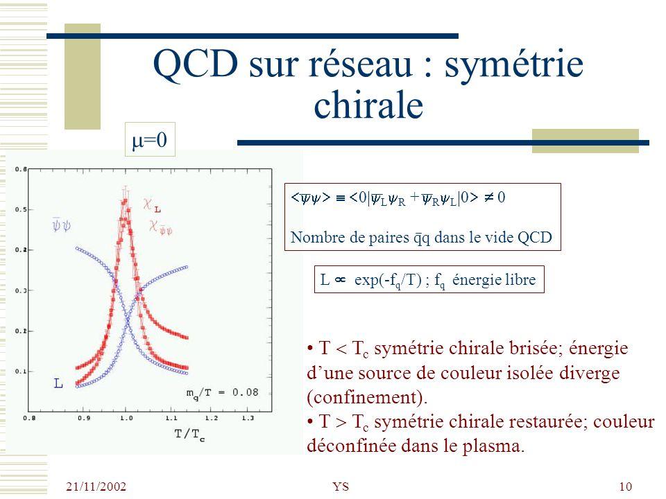 21/11/2002 YS10 QCD sur réseau : symétrie chirale T T c symétrie chirale brisée; énergie dune source de couleur isolée diverge (confinement). T T c sy