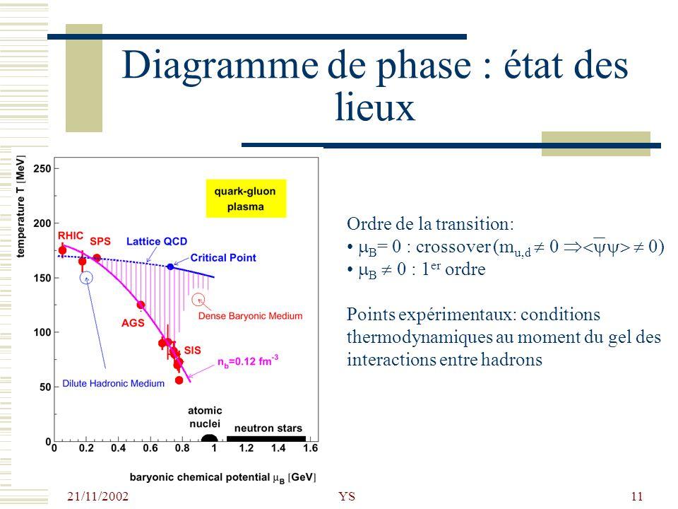 21/11/2002 YS11 Diagramme de phase : état des lieux Ordre de la transition: B = 0 : crossover (m u,d 0 0) B 0 : 1 er ordre Points expérimentaux: condi