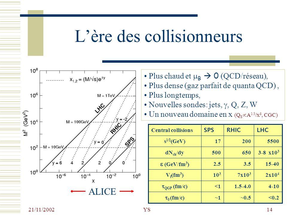 21/11/2002 YS14 Lère des collisionneurs <0.2~0.5~1 0 (fm/c) 4-101.5-4.0<1 QGP (fm/c) 2x10 4 7x10 3 10 3 V f (fm 3 ) 15-403.52.5 (GeV/fm 3 ) 3-8 x10 3