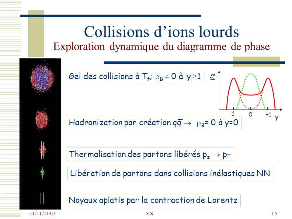 21/11/2002 YS15 Collisions dions lourds Exploration dynamique du diagramme de phase Noyaux aplatis par la contraction de Lorentz Libération de partons