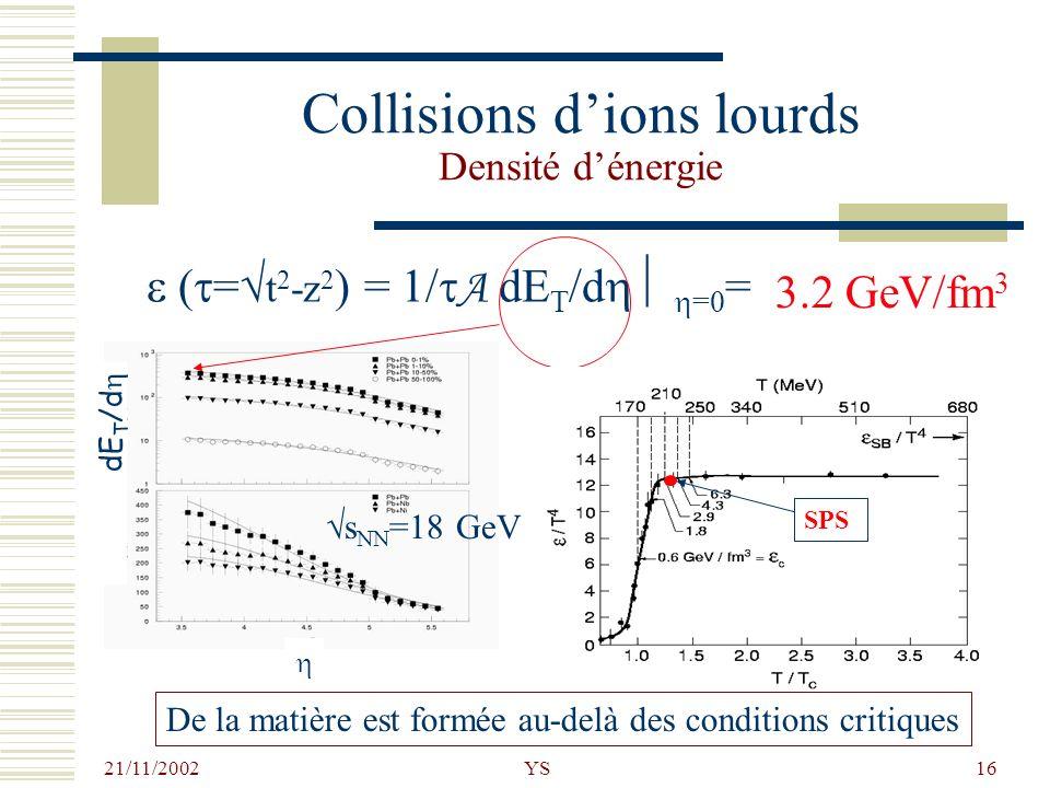 21/11/2002 YS16 Collisions dions lourds Densité dénergie ( = t 2 -z 2 ) = 1/ A dE T /d =0 = dE T /d SPS 3.2 GeV/fm 3 De la matière est formée au-delà
