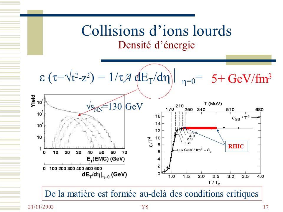 21/11/2002 YS17 Collisions dions lourds Densité dénergie ( = t 2 -z 2 ) = 1/ A dE T /d =0 = RHIC 5+ GeV/fm 3 De la matière est formée au-delà des cond