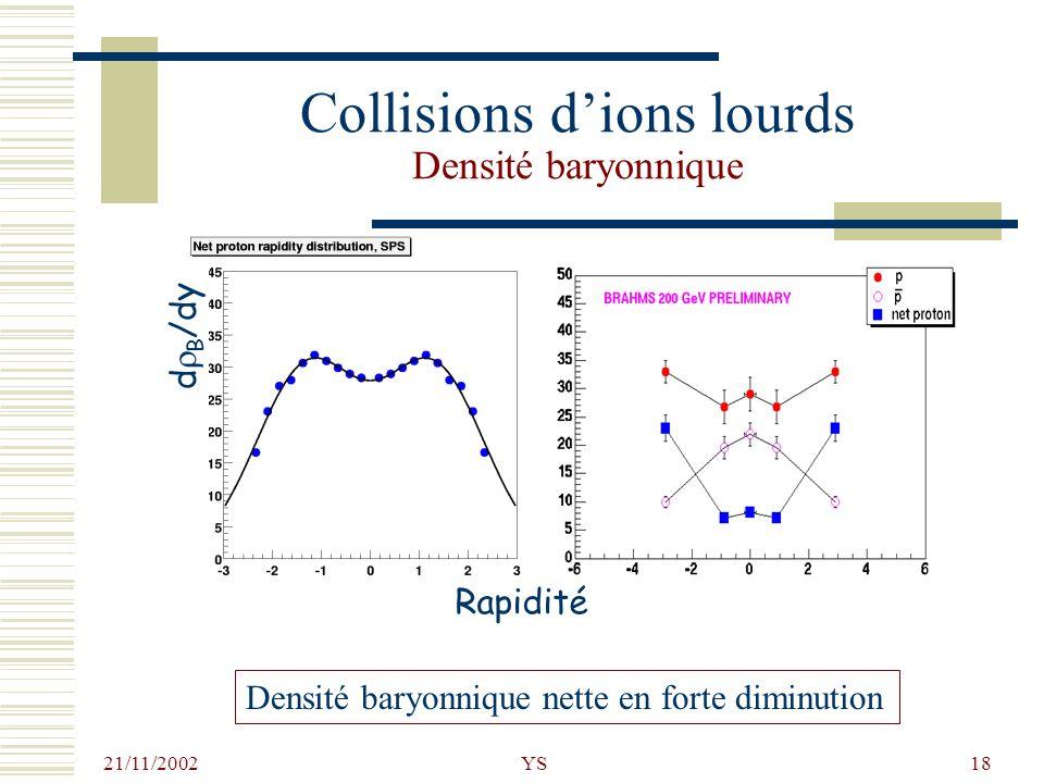 21/11/2002 YS18 Collisions dions lourds Densité baryonnique s NN =18 GeV Rapidité d B /dy Densité baryonnique nette en forte diminution