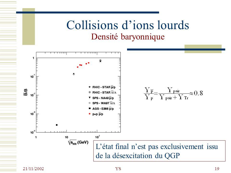 21/11/2002 YS19 Collisions dions lourds Densité baryonnique Létat final nest pas exclusivement issu de la désexcitation du QGP