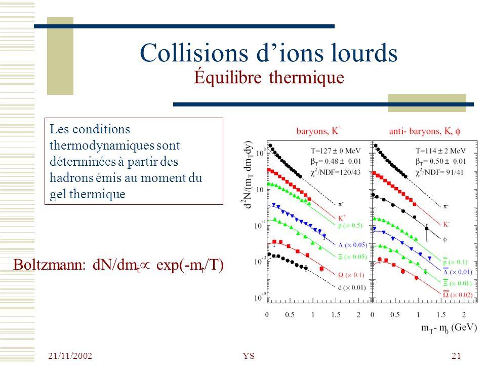 21/11/2002 YS21 Boltzmann: dN/dm t exp(-m t /T) Collisions dions lourds Équilibre thermique Les conditions thermodynamiques sont déterminées à partir