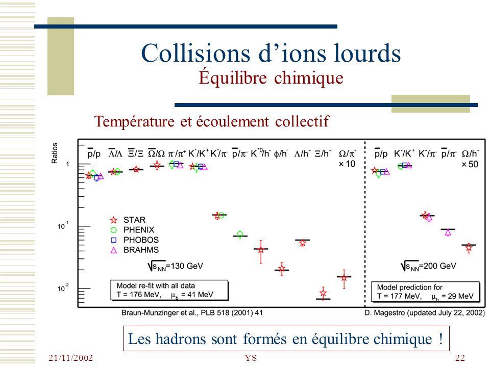 21/11/2002 YS22 Collisions dions lourds Équilibre chimique Les hadrons sont formés en équilibre chimique ! Température et écoulement collectif