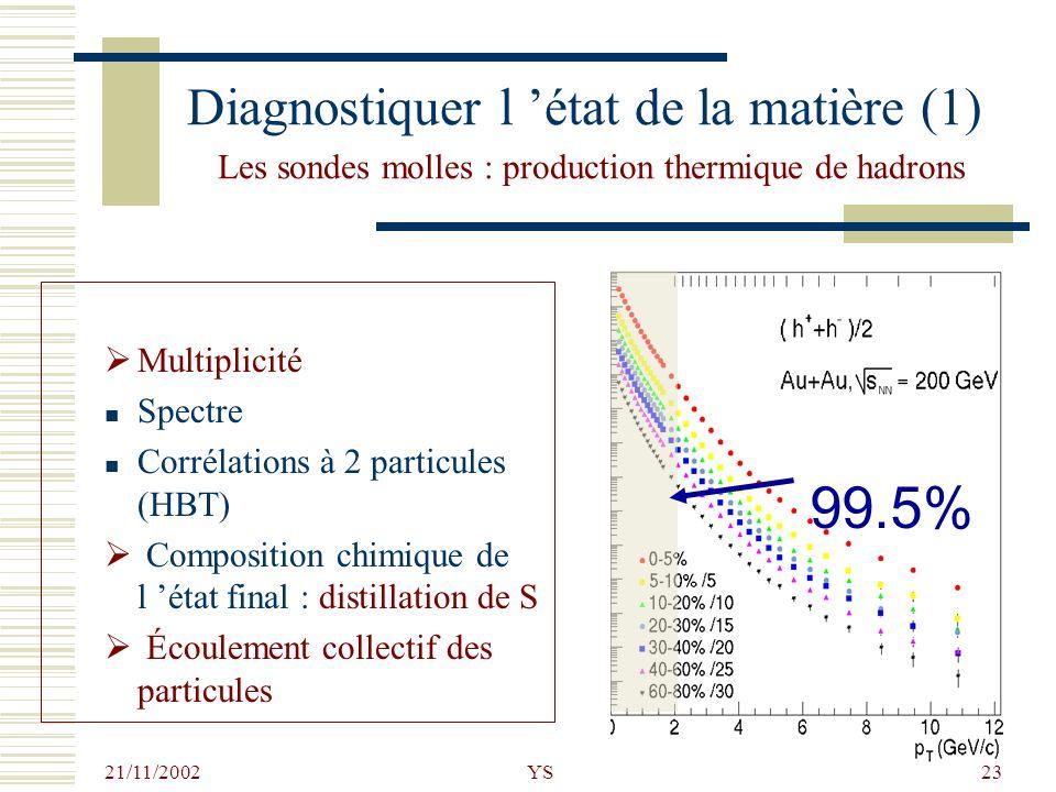 21/11/2002 YS23 Diagnostiquer l état de la matière (1) Les sondes molles : production thermique de hadrons Multiplicité Spectre Corrélations à 2 parti