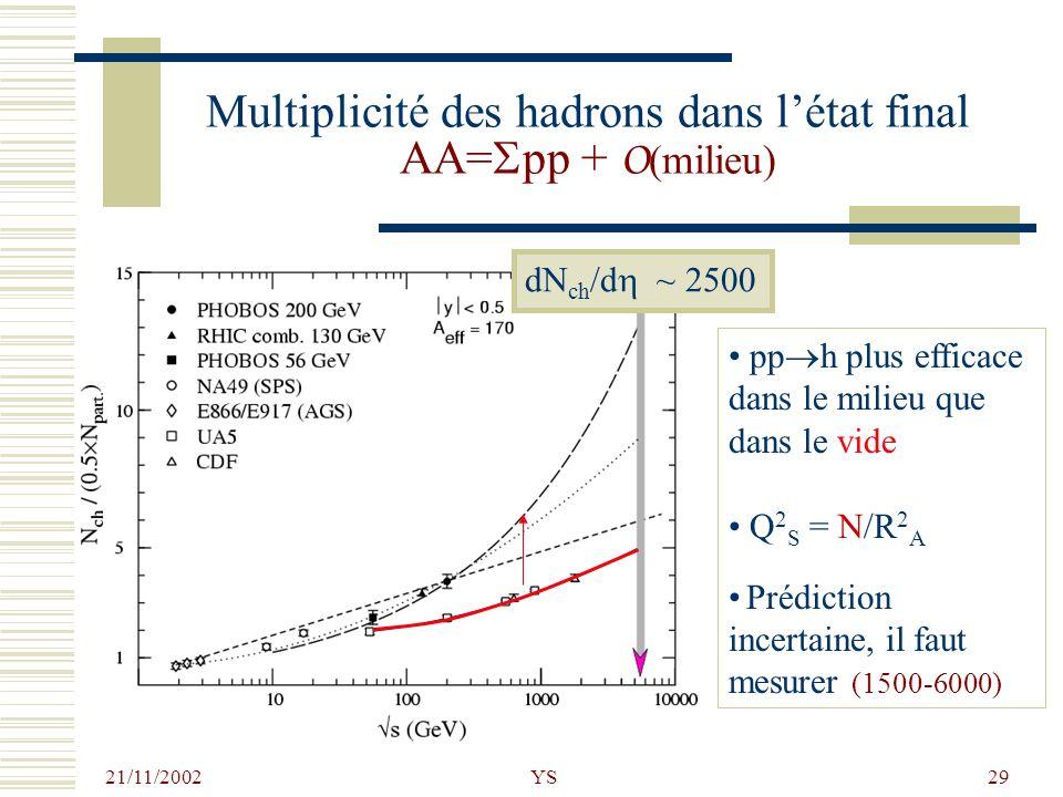 21/11/2002 YS29 Multiplicité des hadrons dans létat final AA= pp + O (milieu) dN ch /d ~ 2500 pp h plus efficace dans le milieu que dans le vide Q 2 S