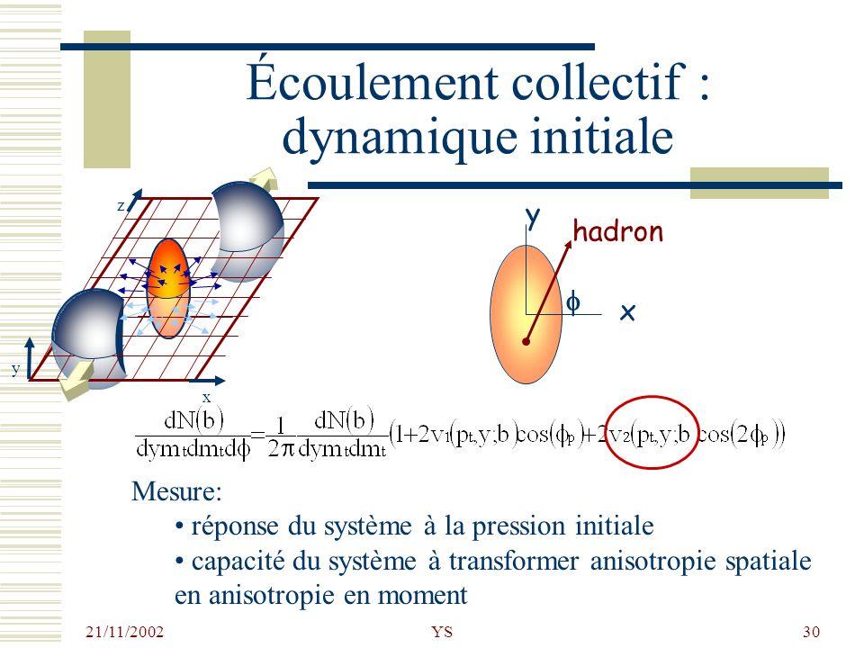 21/11/2002 YS30 Écoulement collectif : dynamique initiale x z y y x hadron Mesure: réponse du système à la pression initiale capacité du système à tra