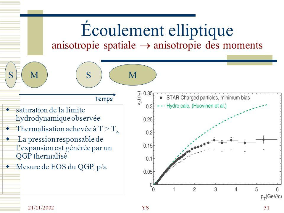 21/11/2002 YS31 Écoulement elliptique anisotropie spatiale anisotropie des moments saturation de la limite hydrodynamique observée Thermalisation ache