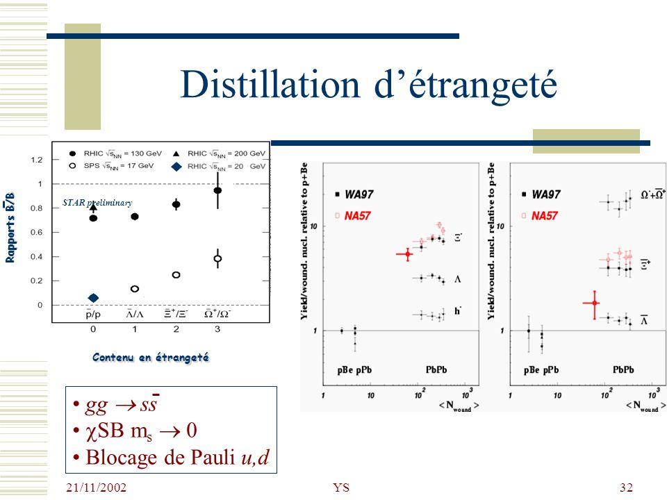 21/11/2002 YS32 Distillation détrangeté Contenu en étrangeté Rapports B/B STAR preliminary gg ss SB m s 0 Blocage de Pauli u,d