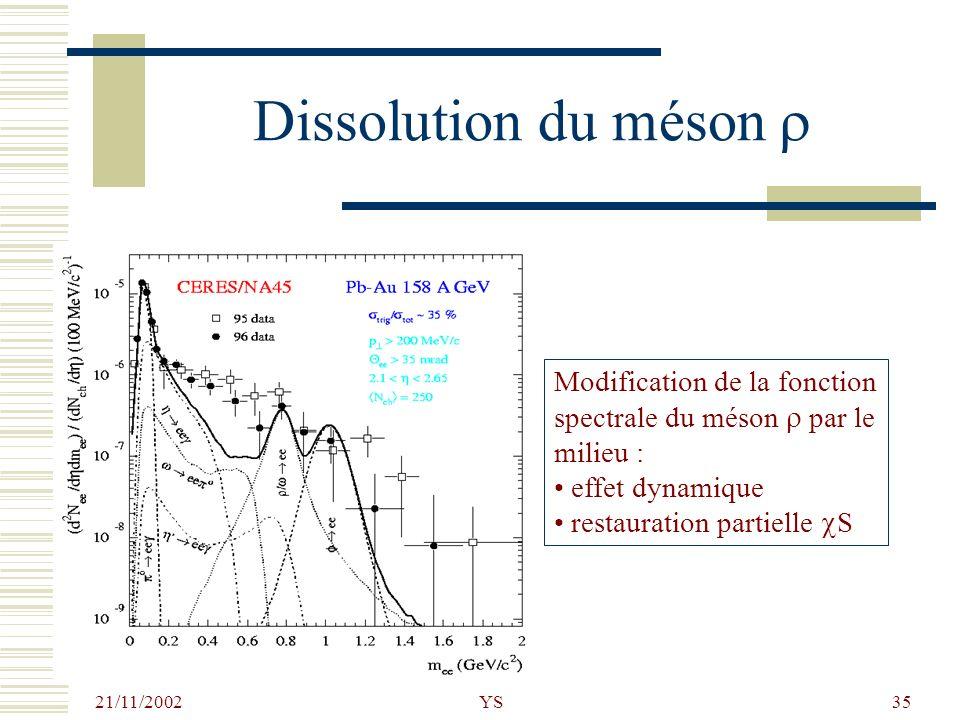 21/11/2002 YS35 Dissolution du méson Modification de la fonction spectrale du méson par le milieu : effet dynamique restauration partielle S