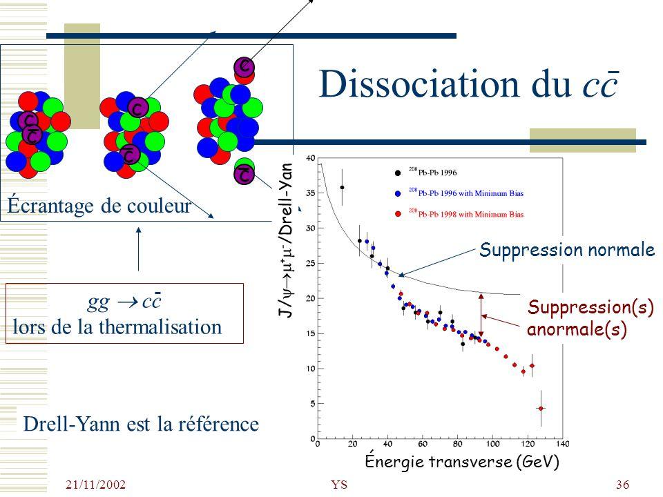21/11/2002 YS36 Dissociation du cc Drell-Yann est la référence Suppression normale Suppression(s) anormale(s) c c c c c c Écrantage de couleur gg cc l