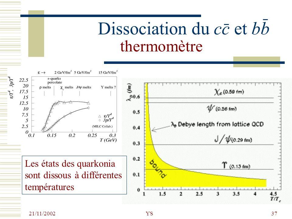 21/11/2002 YS37 Dissociation du cc et bb thermomètre Les états des quarkonia sont dissous à différentes températures