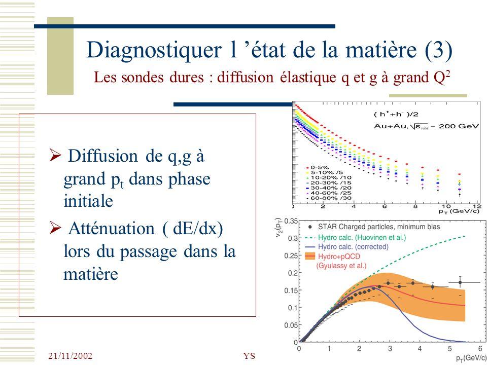 21/11/2002 YS39 Diagnostiquer l état de la matière (3) Les sondes dures : diffusion élastique q et g à grand Q 2 Diffusion de q,g à grand p t dans pha