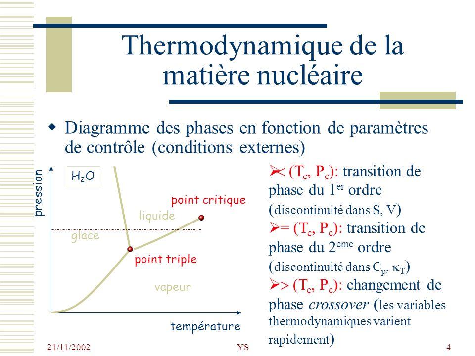 21/11/2002 YS4 Thermodynamique de la matière nucléaire température pression glace vapeur liquide point critique point triple H2OH2O Diagramme des phas
