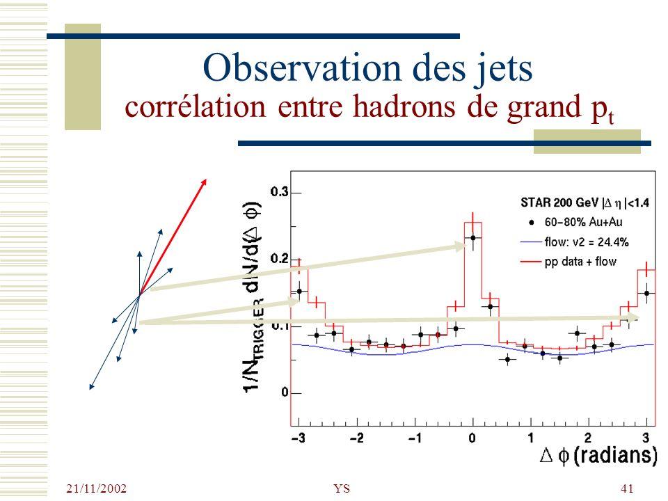 21/11/2002 YS41 Observation des jets corrélation entre hadrons de grand p t