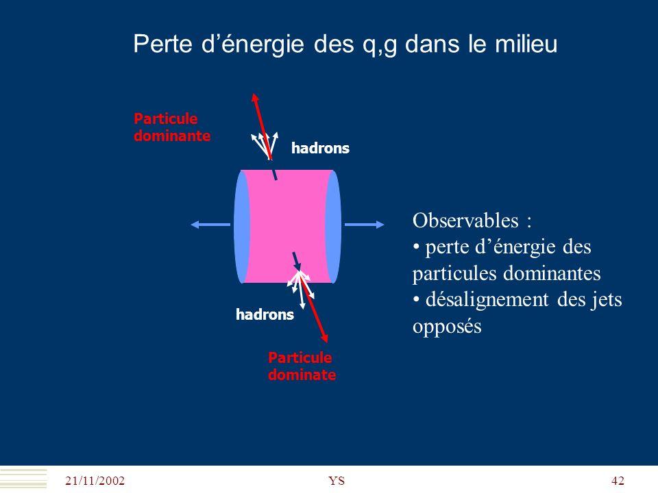 21/11/2002 YS42 Perte dénergie des q,g dans le milieu hadrons Particule dominate hadrons Particule dominante Observables : perte dénergie des particul