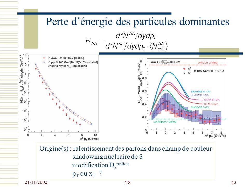 21/11/2002 YS43 Perte dénergie des particules dominantes Origine(s) : ralentissement des partons dans champ de couleur shadowing nucléaire de S modifi