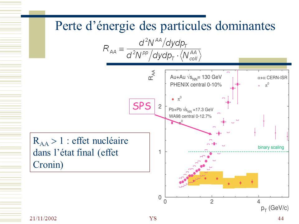 21/11/2002 YS44 Perte dénergie des particules dominantes R AA 1 : effet nucléaire dans létat final (effet Cronin) SPS