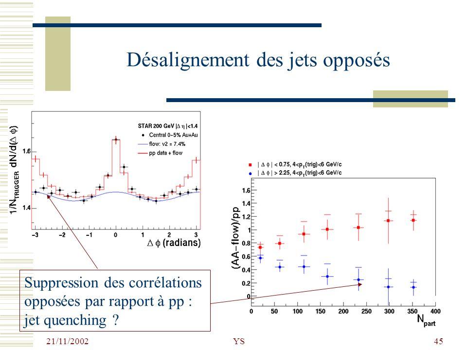 21/11/2002 YS45 Désalignement des jets opposés Suppression des corrélations opposées par rapport à pp : jet quenching ?