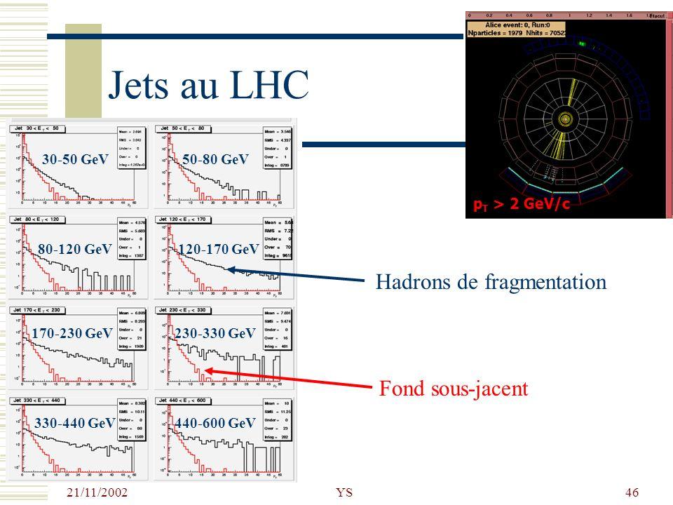 21/11/2002 YS46 Jets au LHC Hadrons de fragmentation Fond sous-jacent 30-50 GeV50-80 GeV 120-170 GeV 230-330 GeV 440-600 GeV 80-120 GeV 170-230 GeV 33