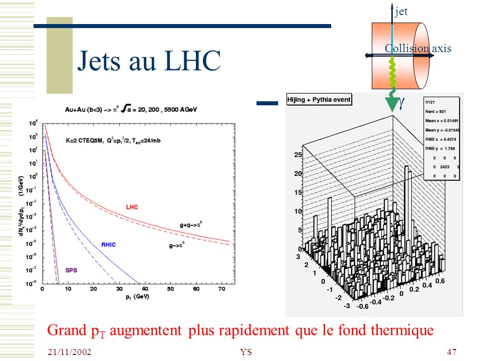 21/11/2002 YS47 Jets au LHC Grand p T augmentent plus rapidement que le fond thermique jet Collision axis